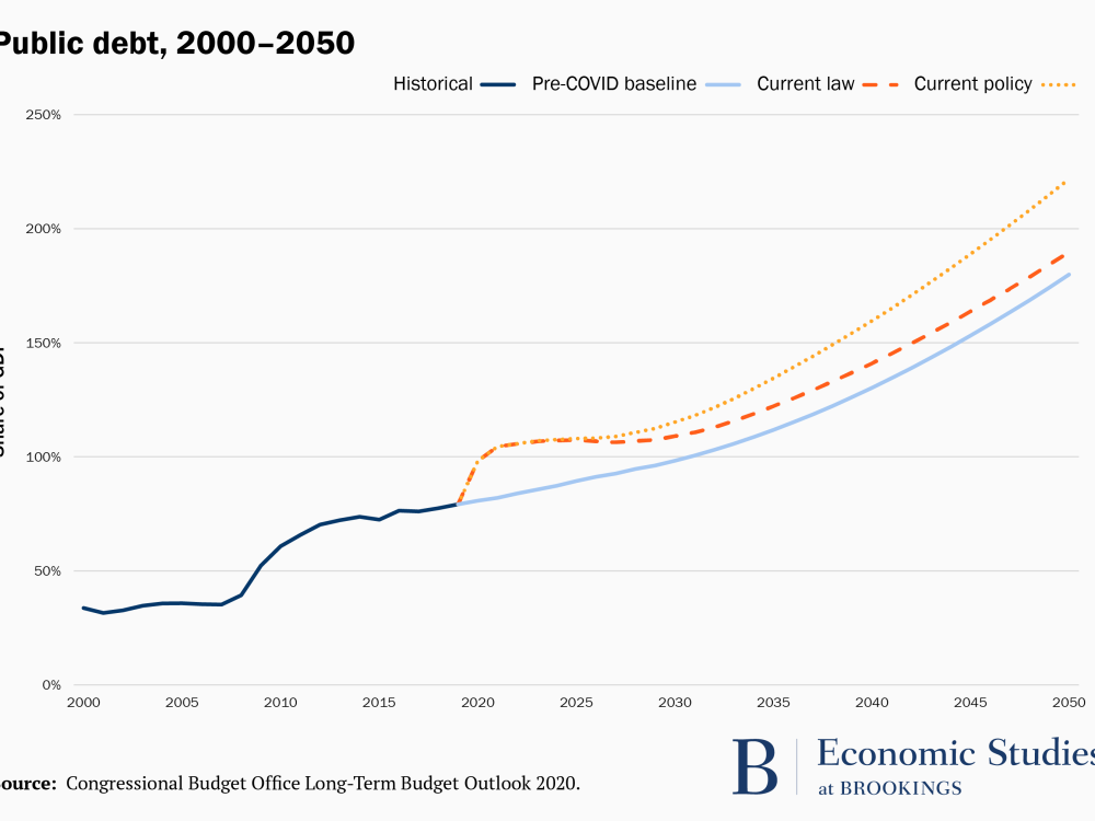 Graph of US public debt, 2000-2050