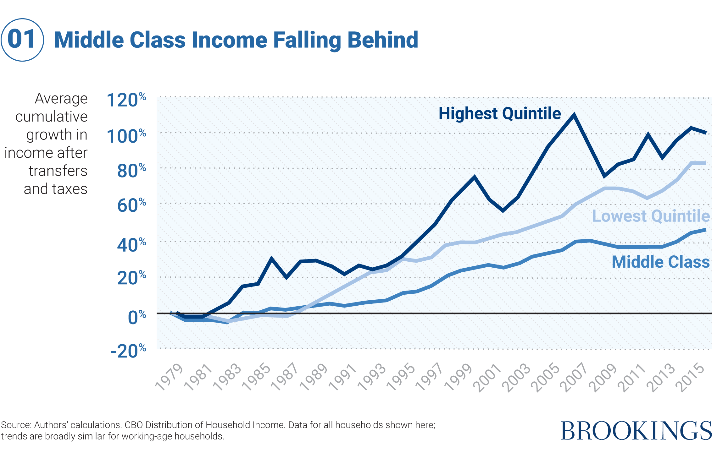 01 Middle Class Income Falling Behind