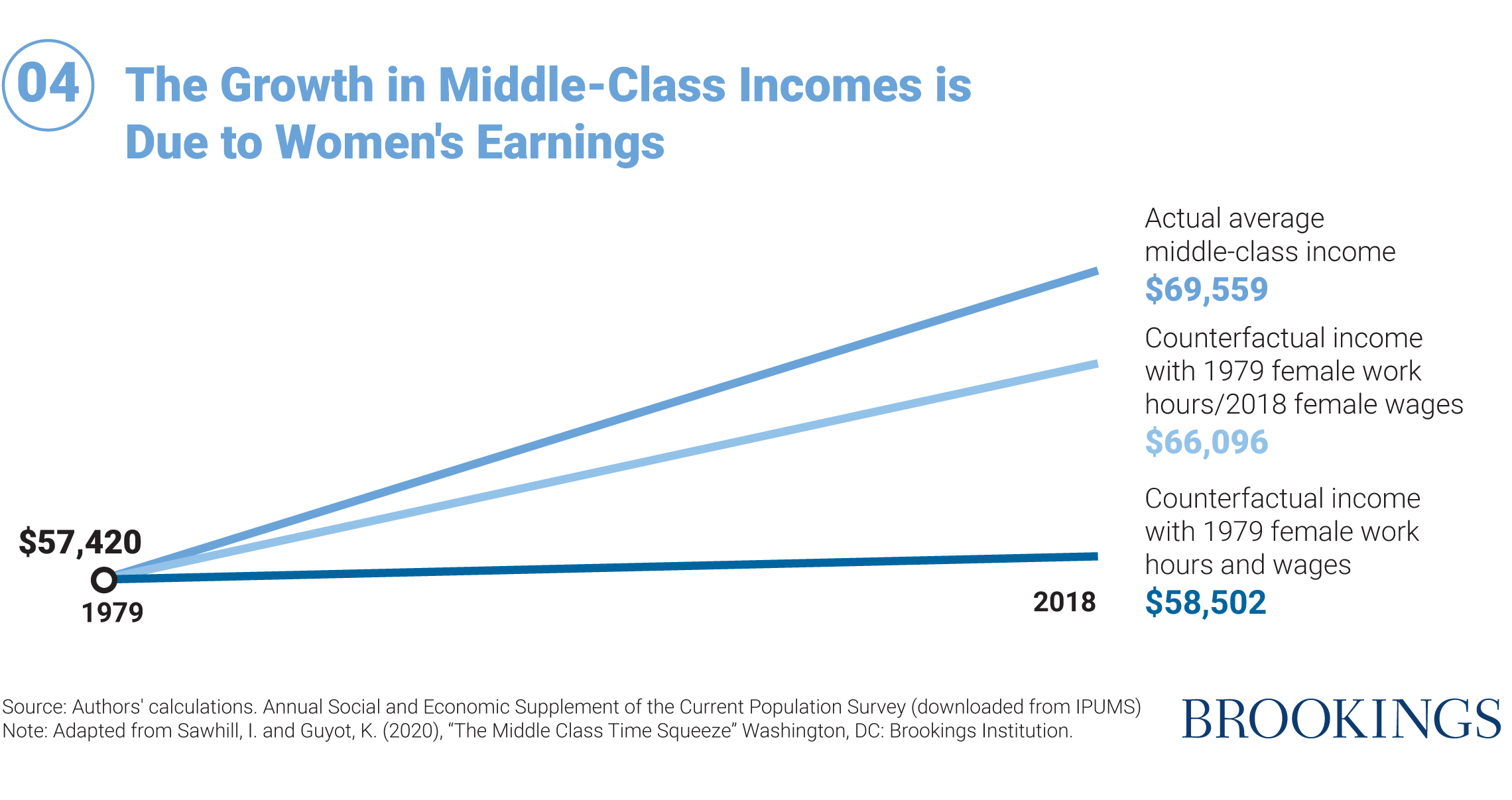 04 The Growth in Middle-Class Incomes is Due to Women's Earnings