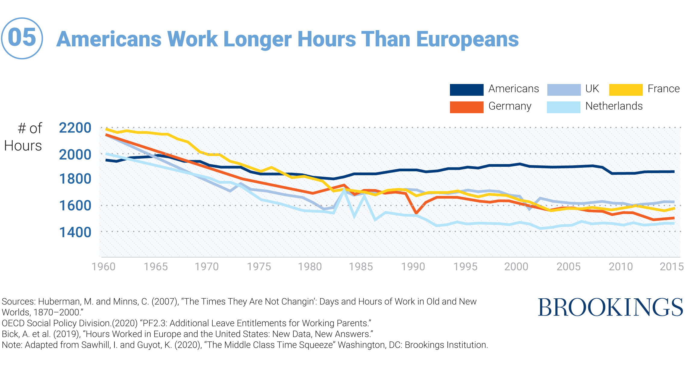 05 Americans Work Longer Hours Than Europeans