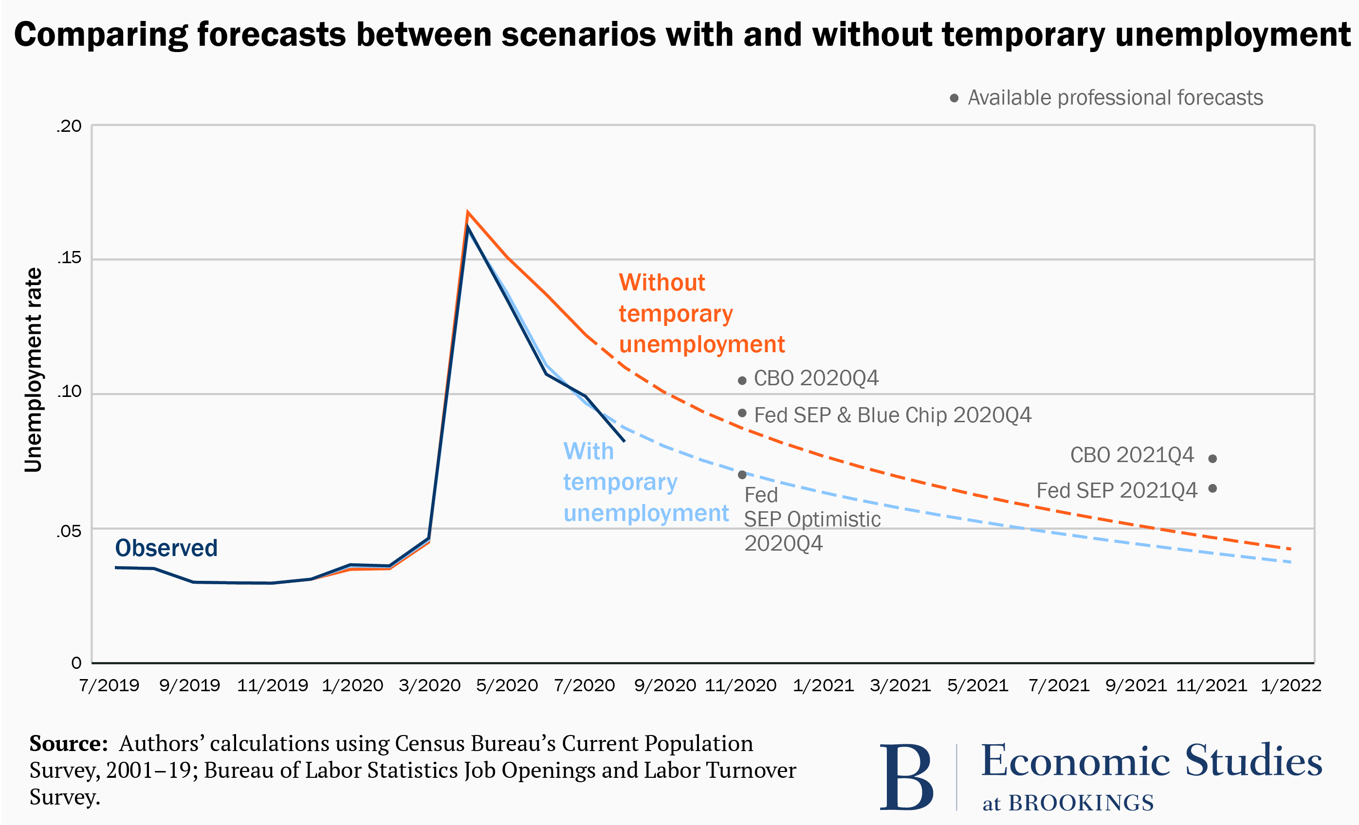 Comparing forecasts between scenarios with and without temporary unemployment
