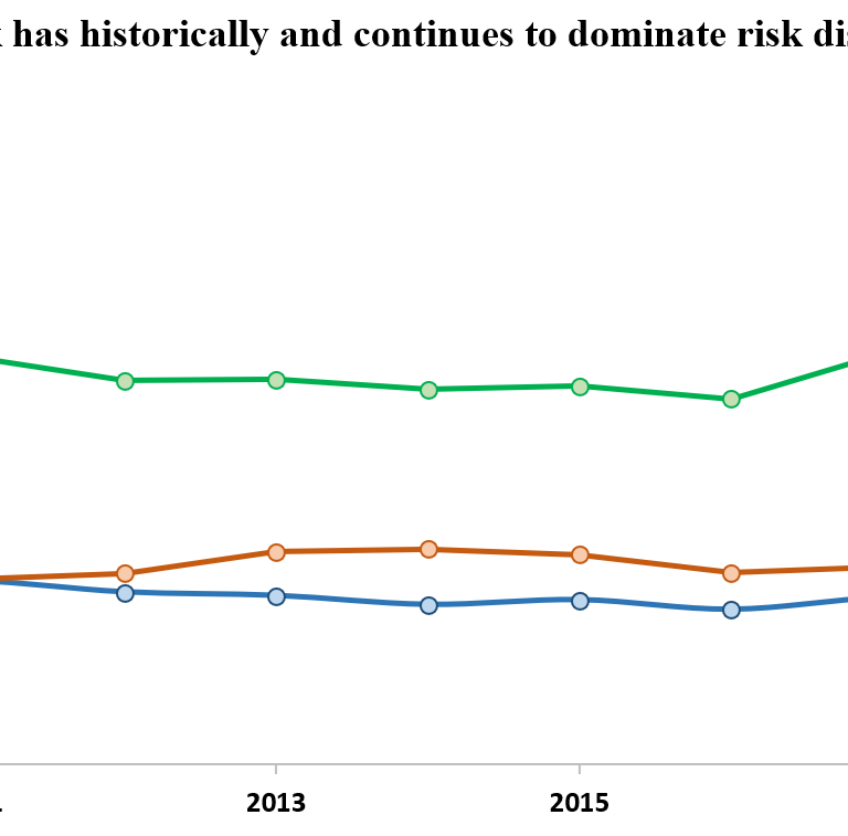 Transition risk has historically and continues to dominate risk discussion in 10-K filings