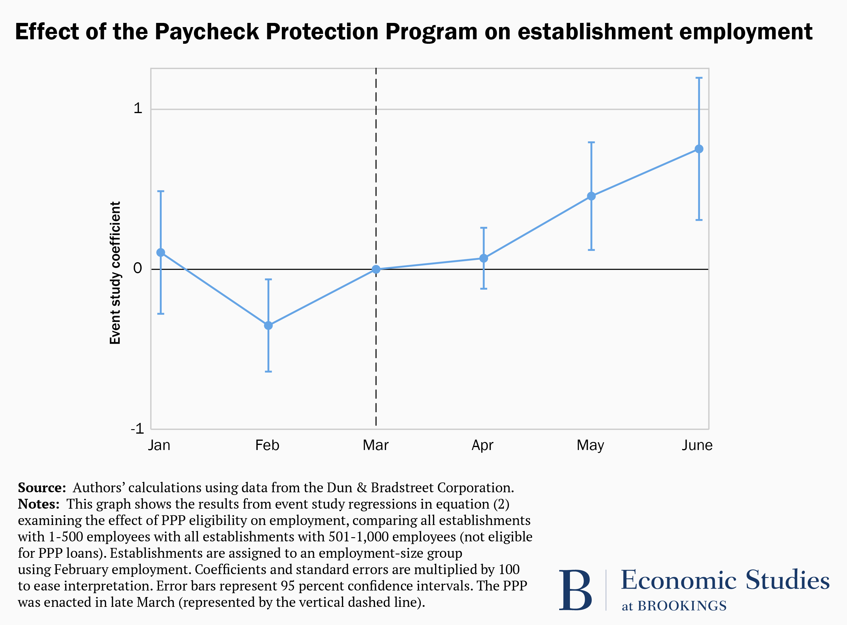 Graph showing the effect of the Paycheck Protection Program on employment