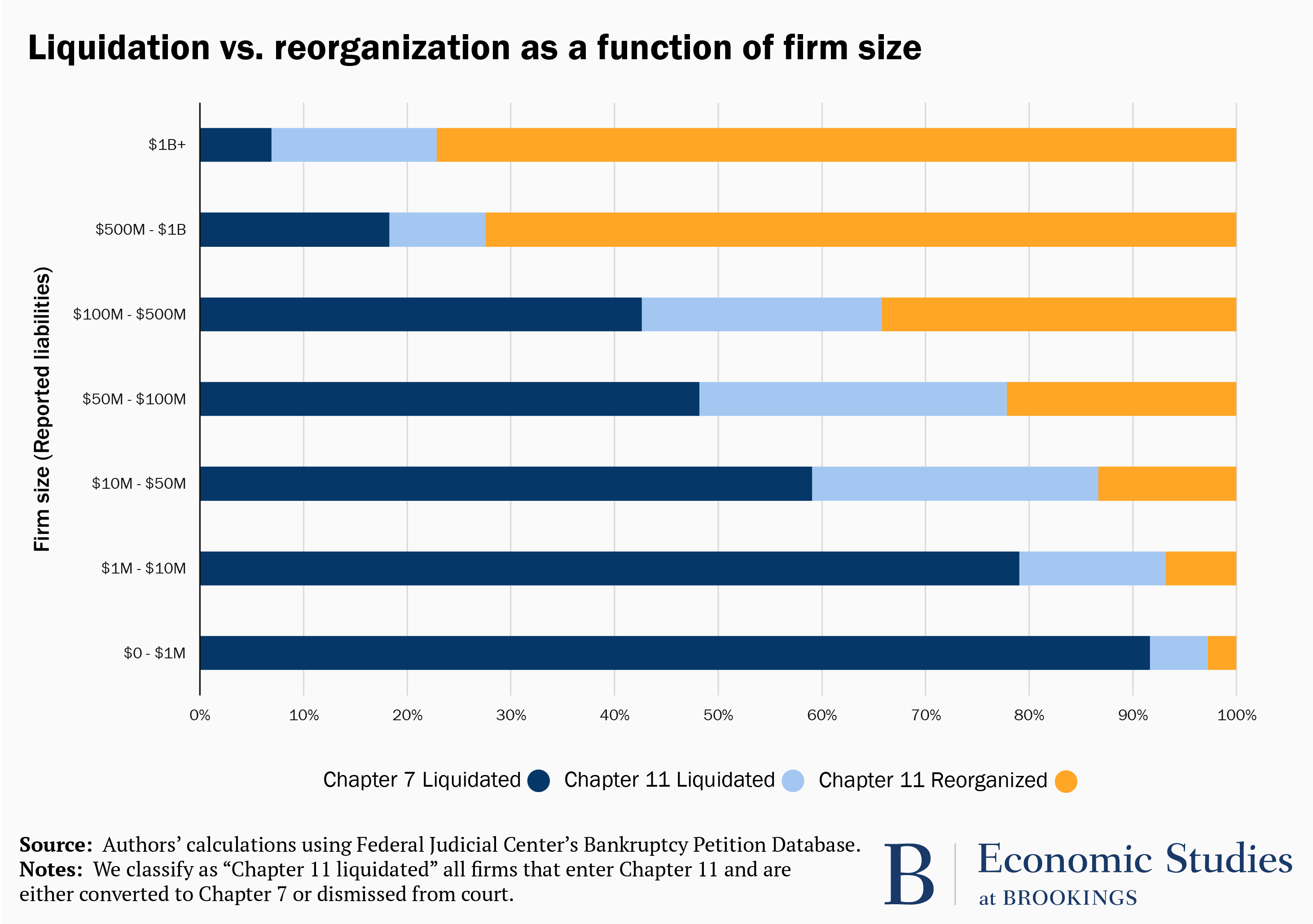 Graph showing liquidation vs. reorganization as a function of firm size