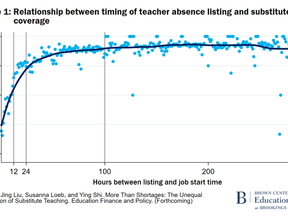 F1 Relationship between timing of teacher absence listing and substitute coverage