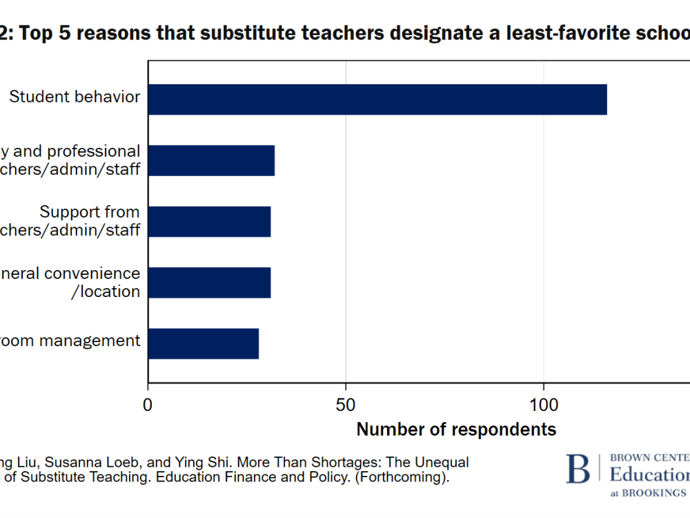 F2 Top 5 reasons that substitute teachers designate a least-favorite school