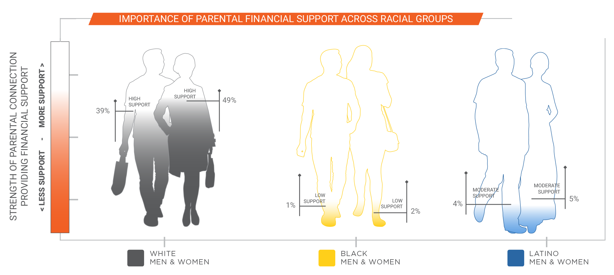 Importance of parental financial support across racial groups