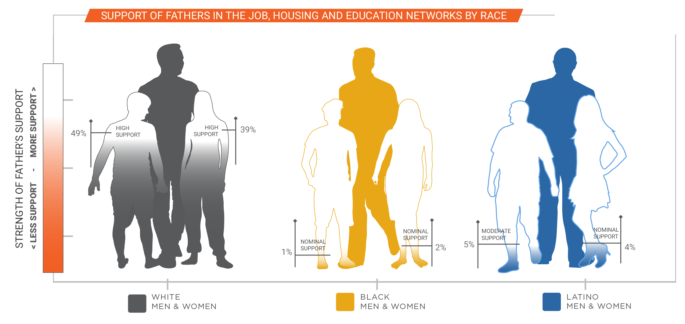 Support of fathers in the job, housing and education networks by race