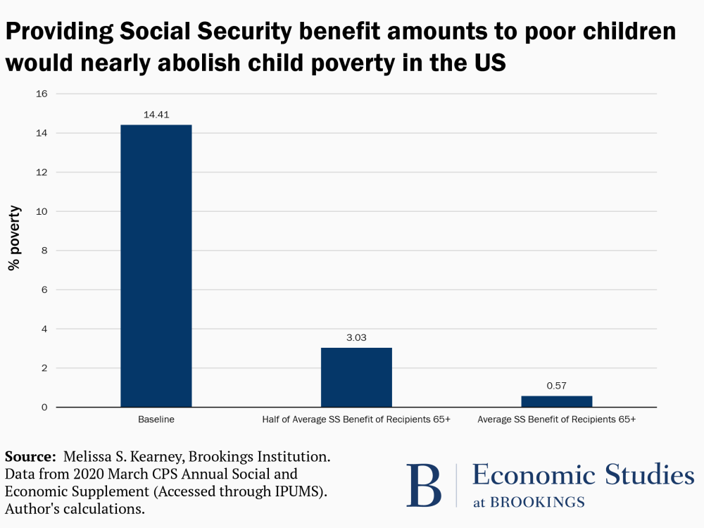 Providing Social Security benefit to children