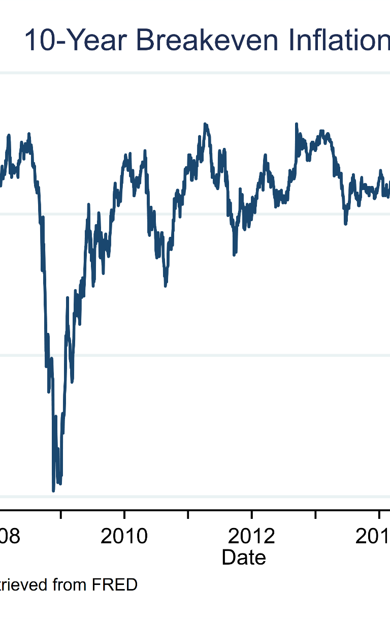 10yr breakeven inflation rate