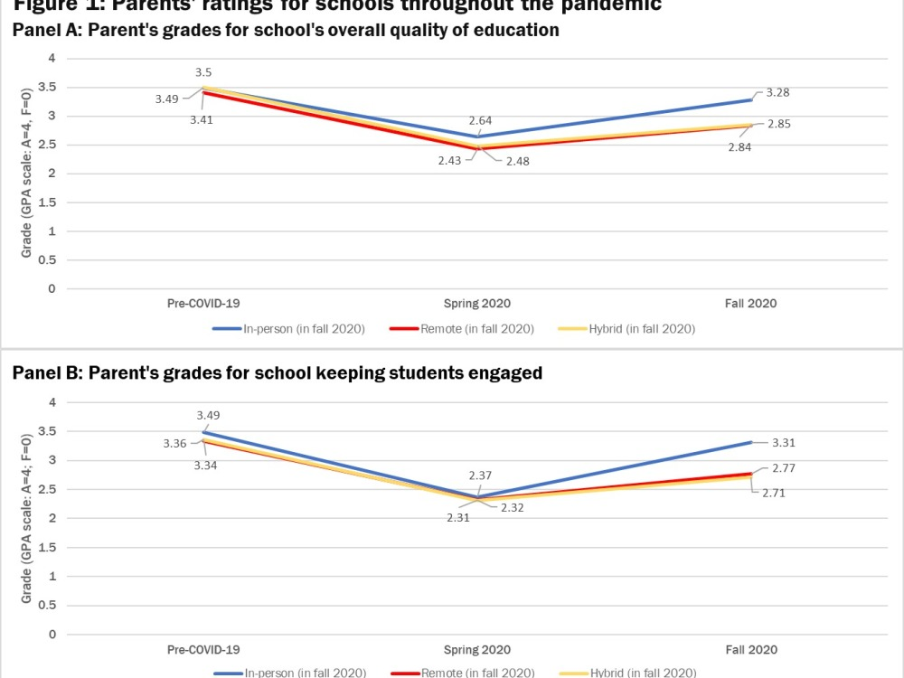 Parents ratings for schools throughout the pandemic