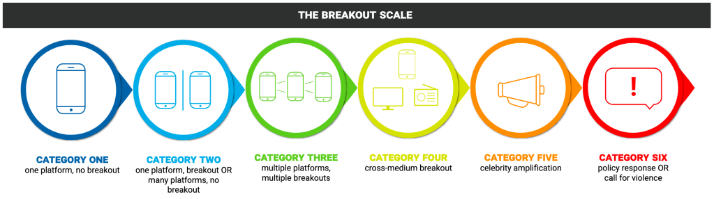 "A six-step graphical representation of the ""Breakout Scale,"" which is a tool to measure the impact of influence operations."
