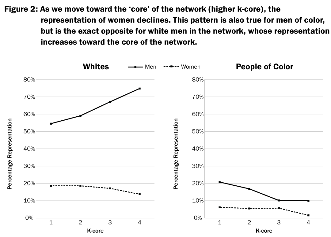 Figure 2: As we move toward the 'core' of the network (higher k-core), the representation of women declines. This patter is also true for men of color, but is the exact opposite for white men in the network, whose representation increases toward the core of the network.