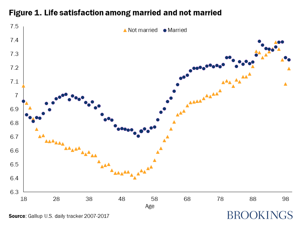 Happiness and aging in the US: Why it is different from other places and why it matters