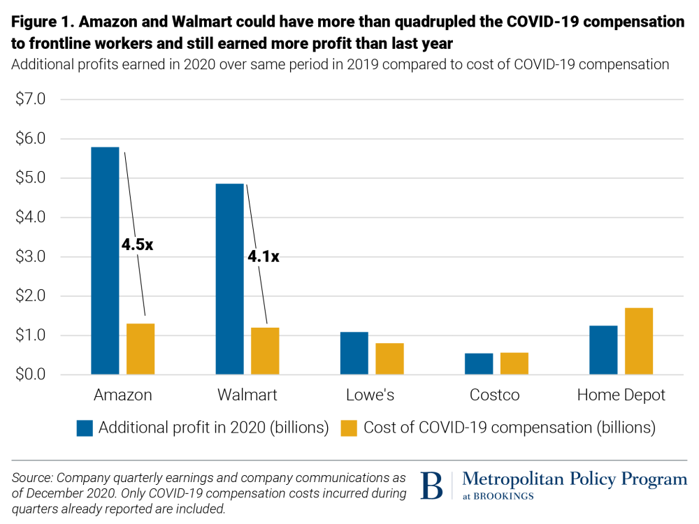 Amazon and Walmart could have more than quadrupled the COVID-19 compensation to frontline workers and still earned more profit than last year.
