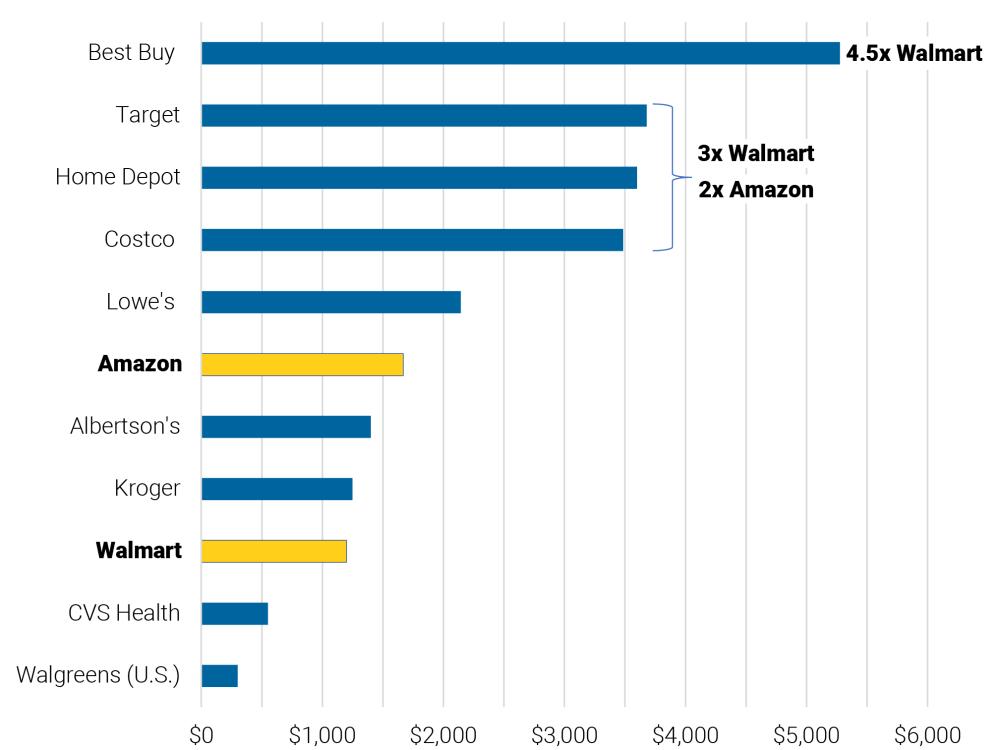 Costco, Home Depot, Target provide COVID-19 compensation worth 3x Walmart and 2x Amazon