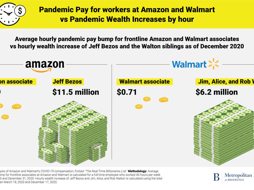 Pay for workers at Amazon and Walmart