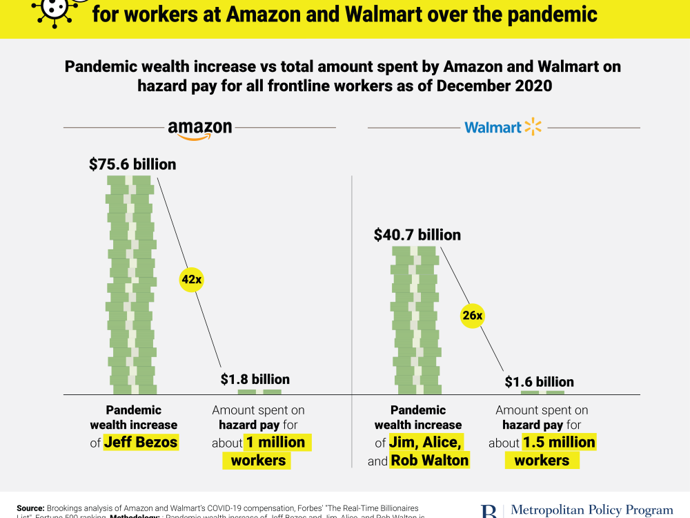 Wealth increases vs pay for workers at Amazon and Walmart