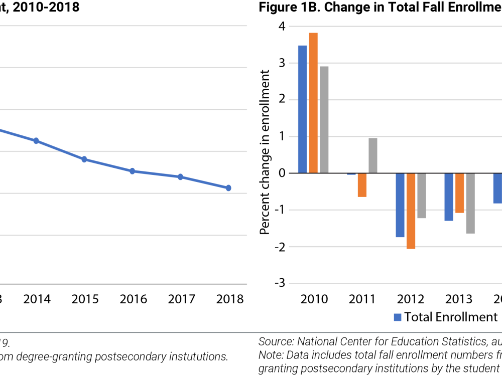Decline in Total Enrollment, 2010-2018 and Change in Total Fall Enrollment by Credit Hours