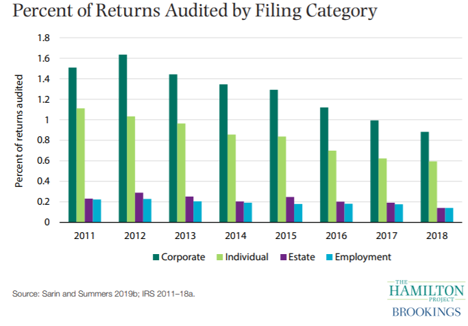 Percent of Returns Audited by Filing Category