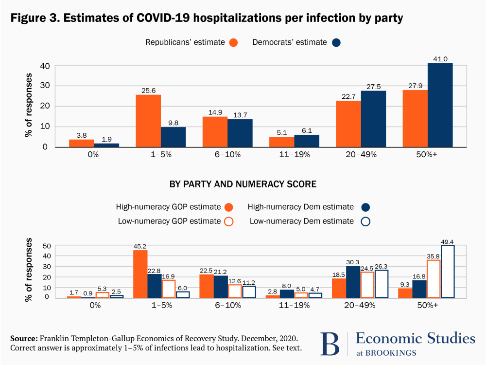 Estimates of COVID-19 hospitalizations per infection by party