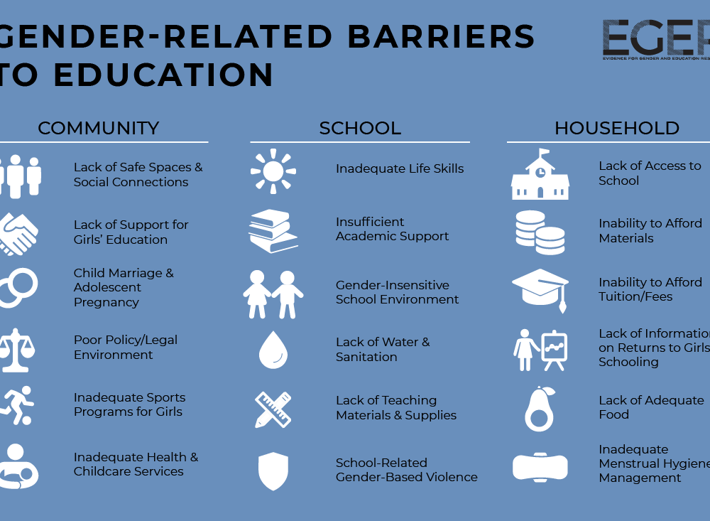 Gender-related barriers to education