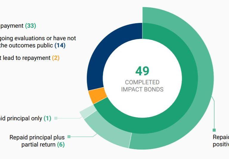Figure 2 impact bonds repayment distribution