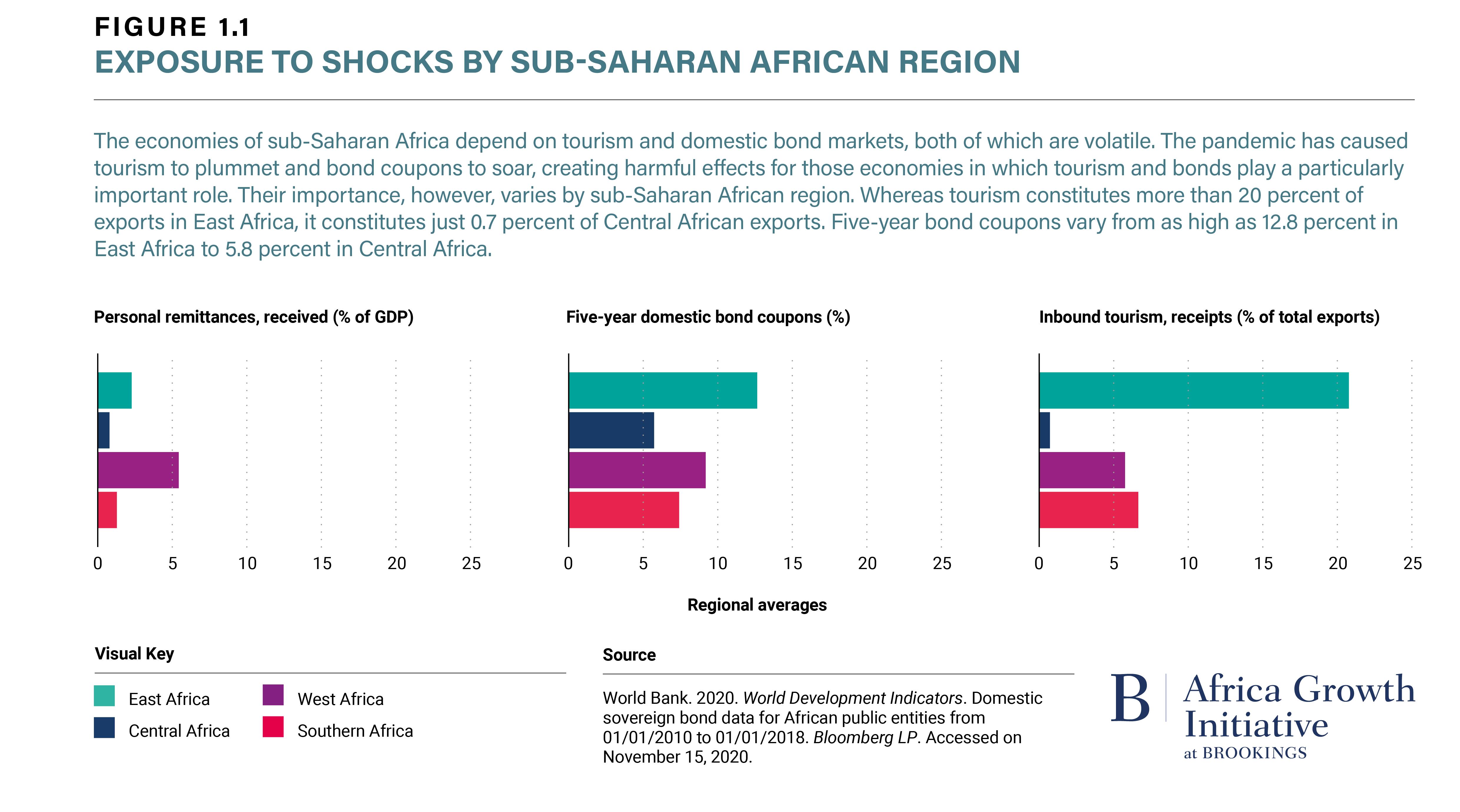 Figure 1.1 Exposure to Shocks by Sub-Saharan African Region