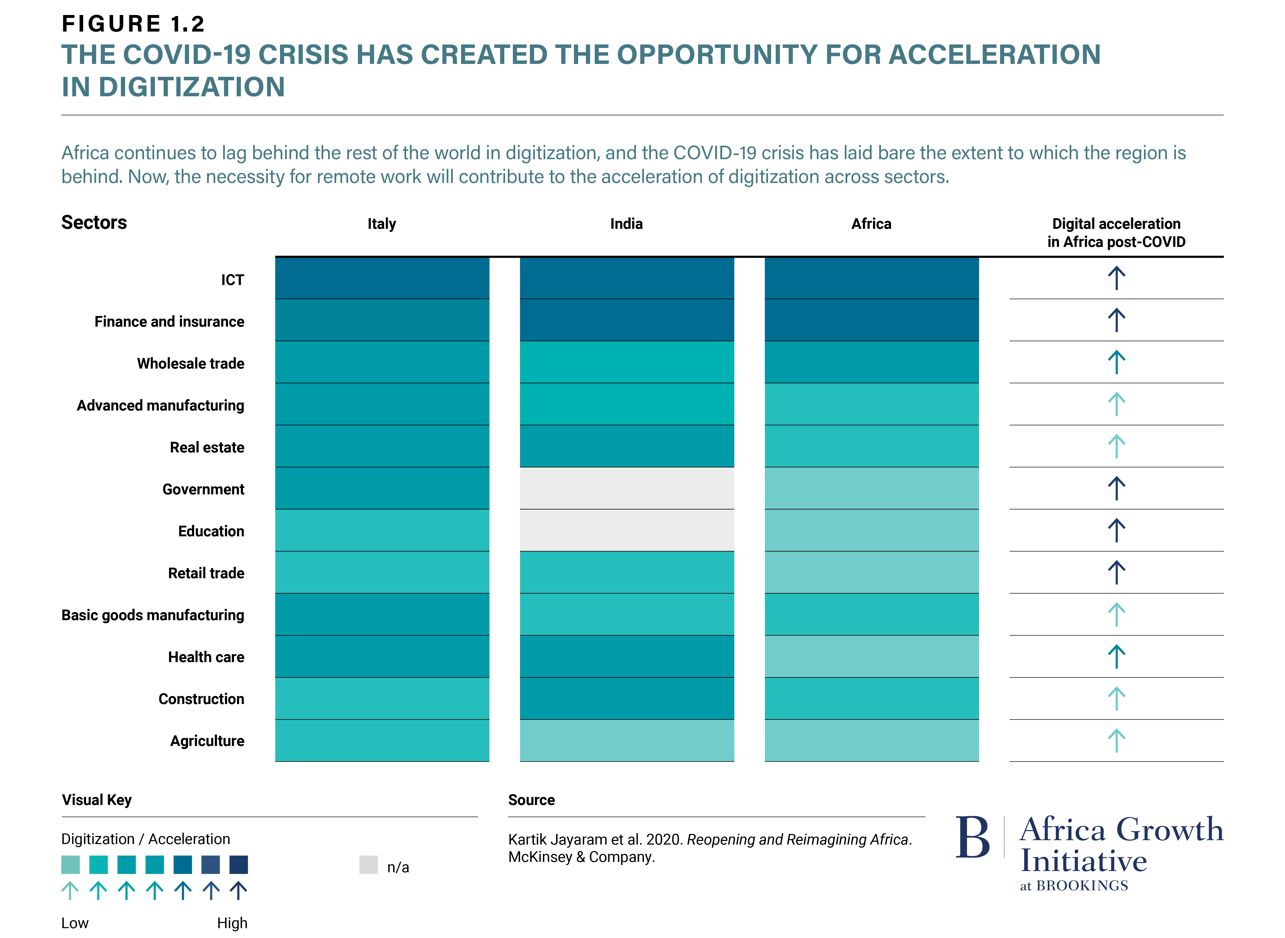 Figure 1.2 The COVID-19 Crisis Has Created the Opportunity for Acceleration in Digitization