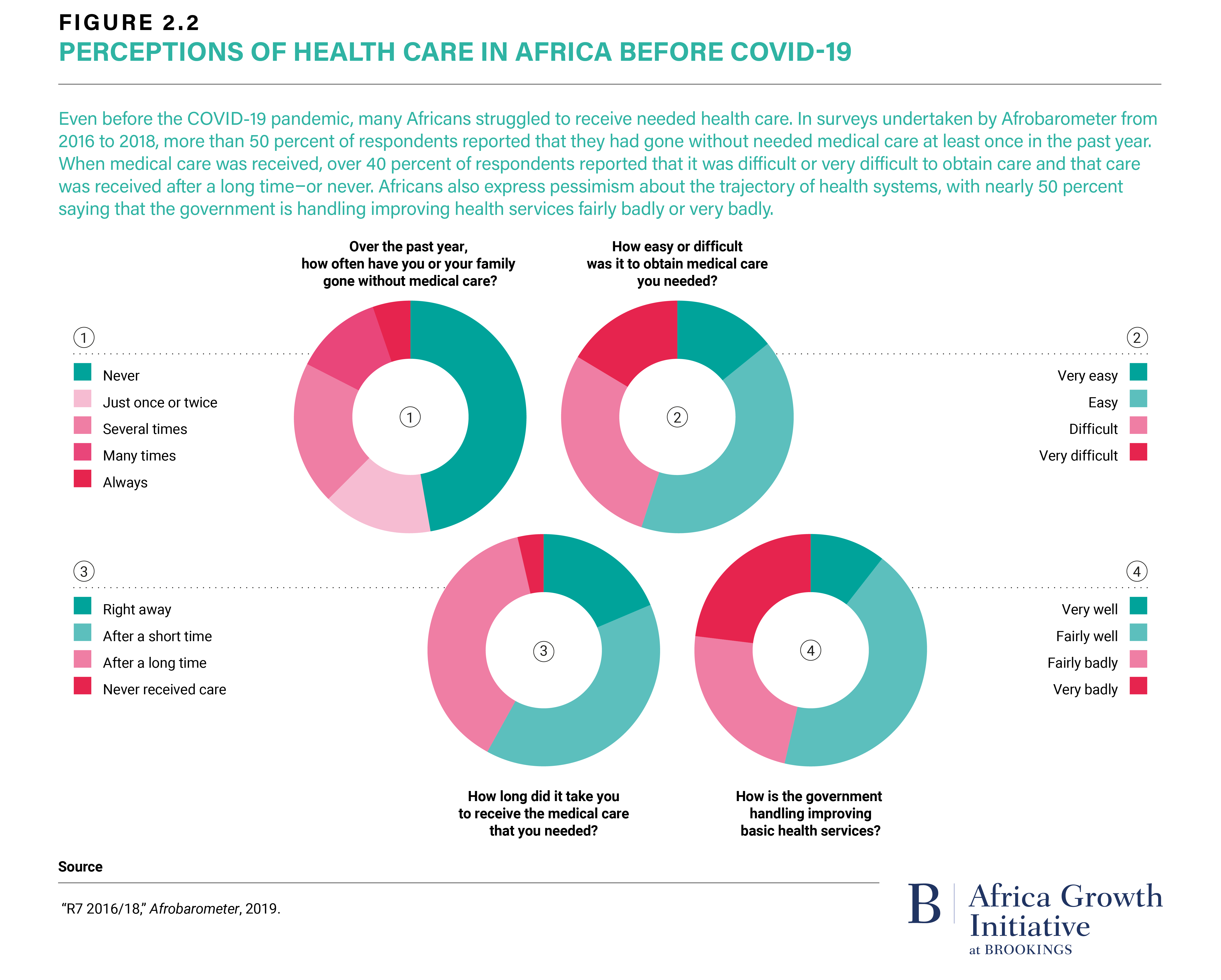 Figure 2.2 Perceptions of Health Care in Africa Before COVID-19