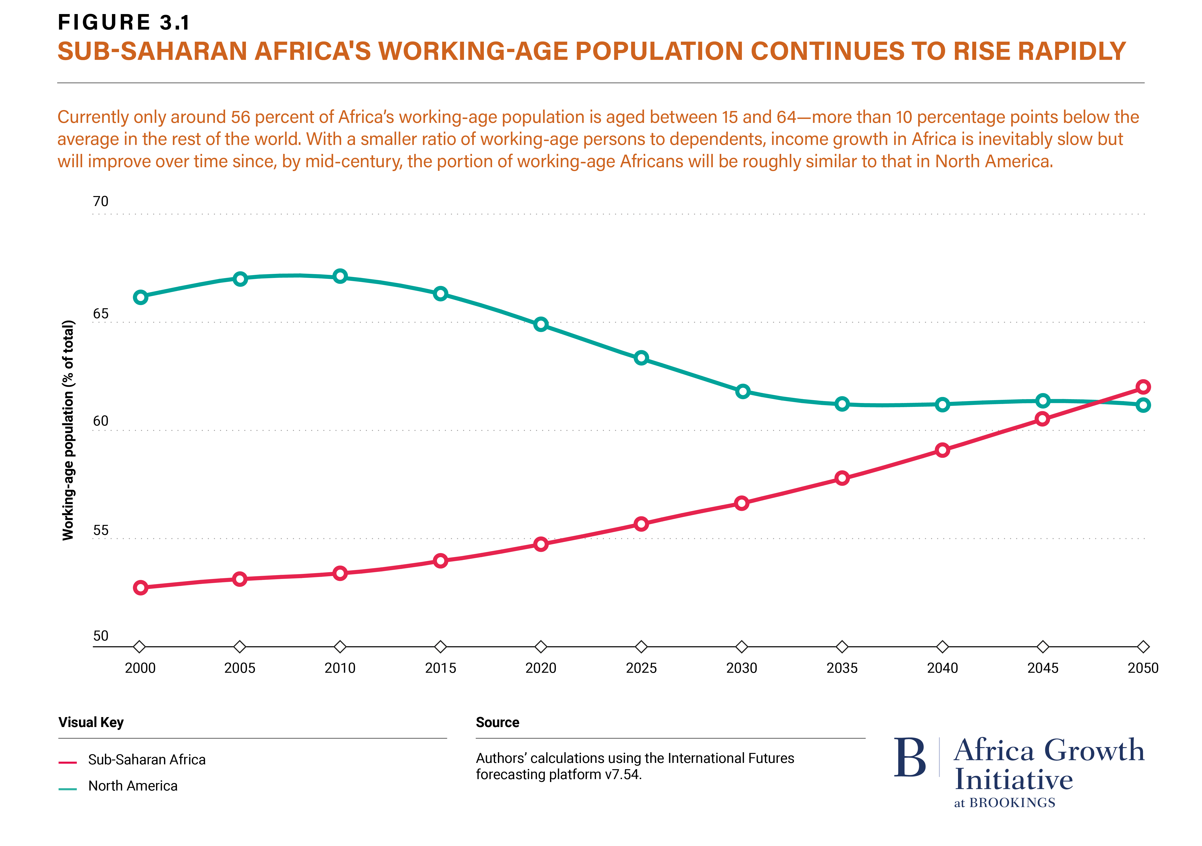 Figure 3.1 Sub-Saharan Africa's Working-Age Population Continues to Rise Rapidly