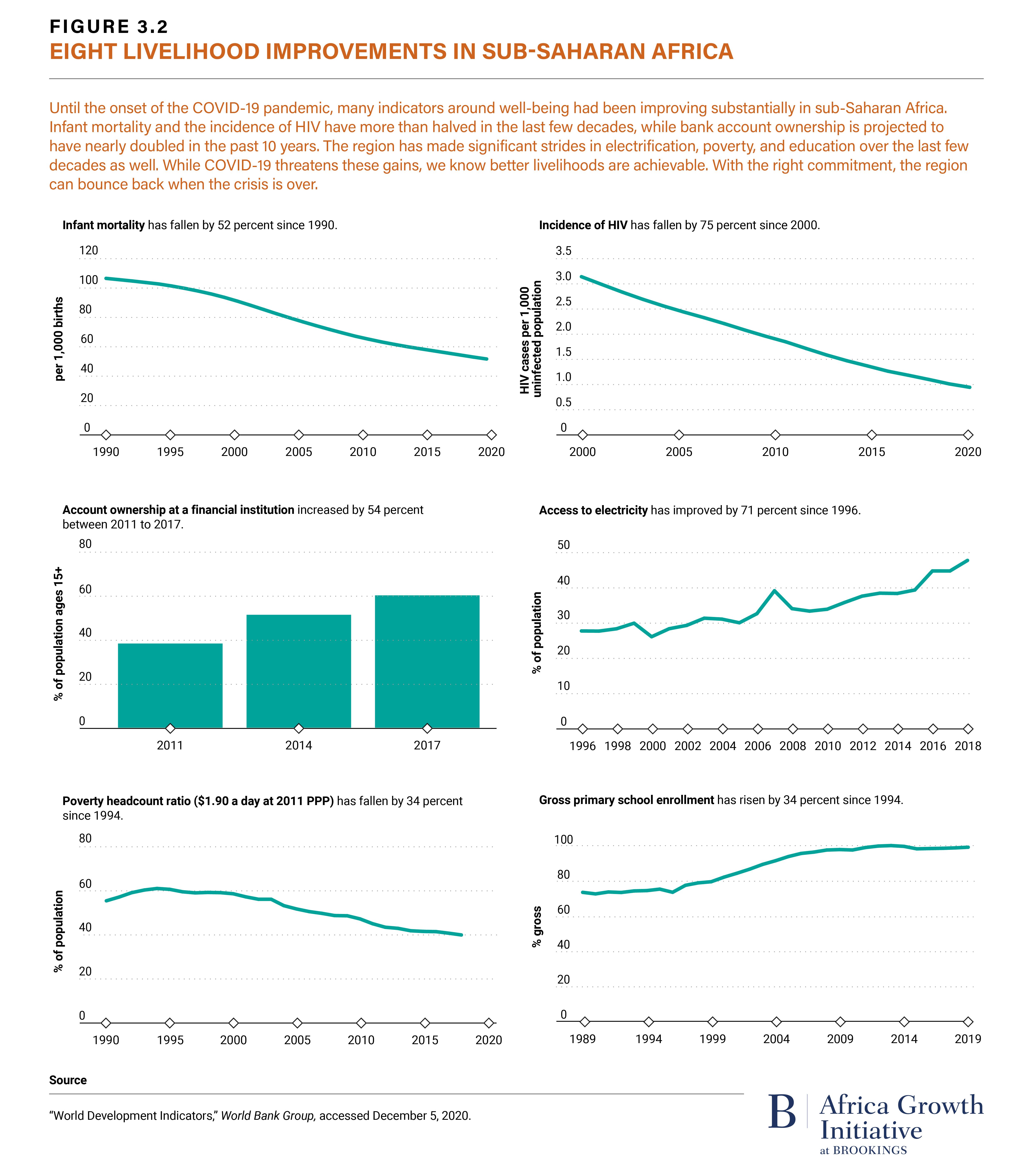 Figure 3.2 Eight Livelihood Improvements in Sub-Saharan Africa