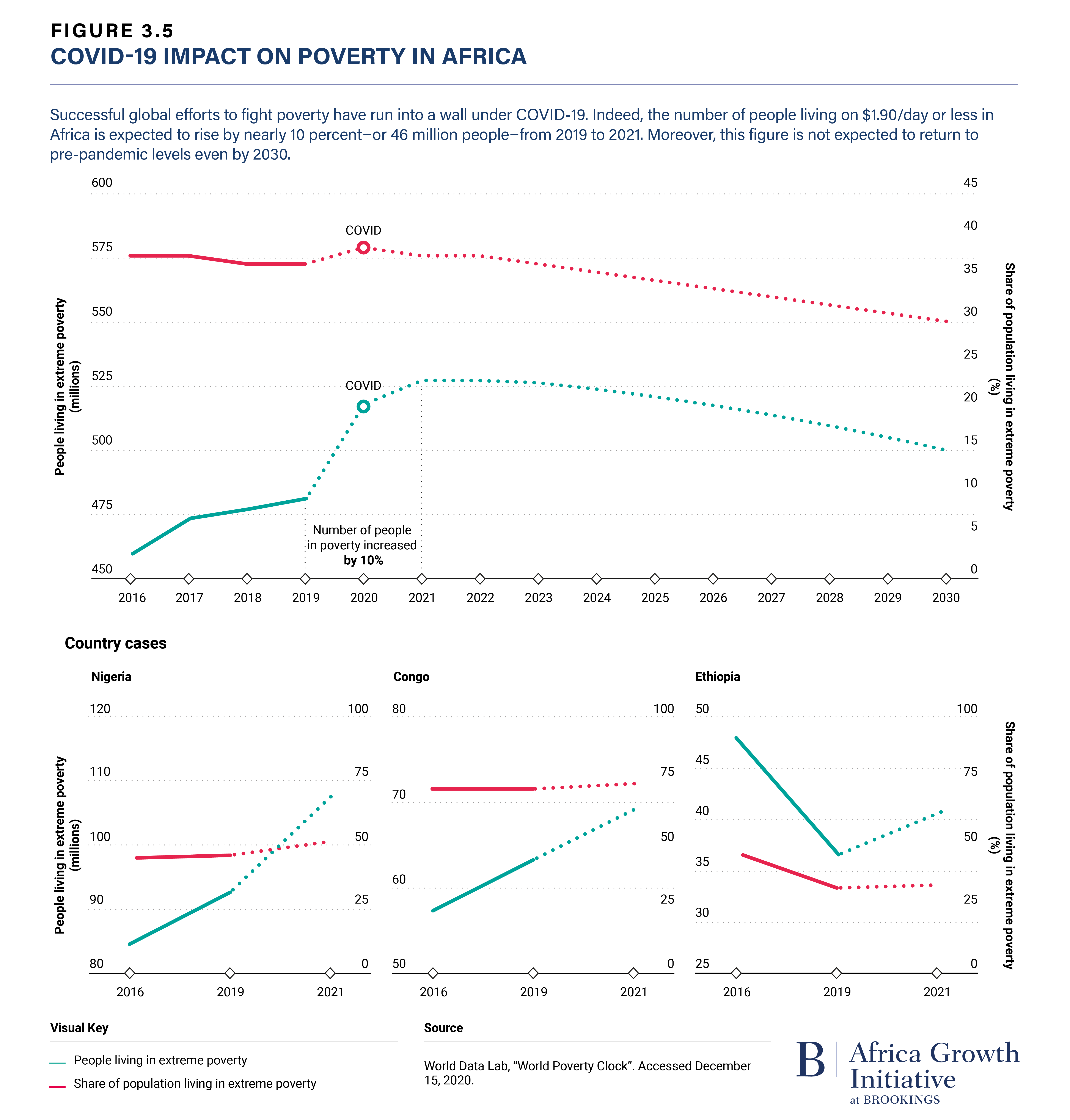 Figure 3.5 COVID-19 Impact on Poverty in Africa