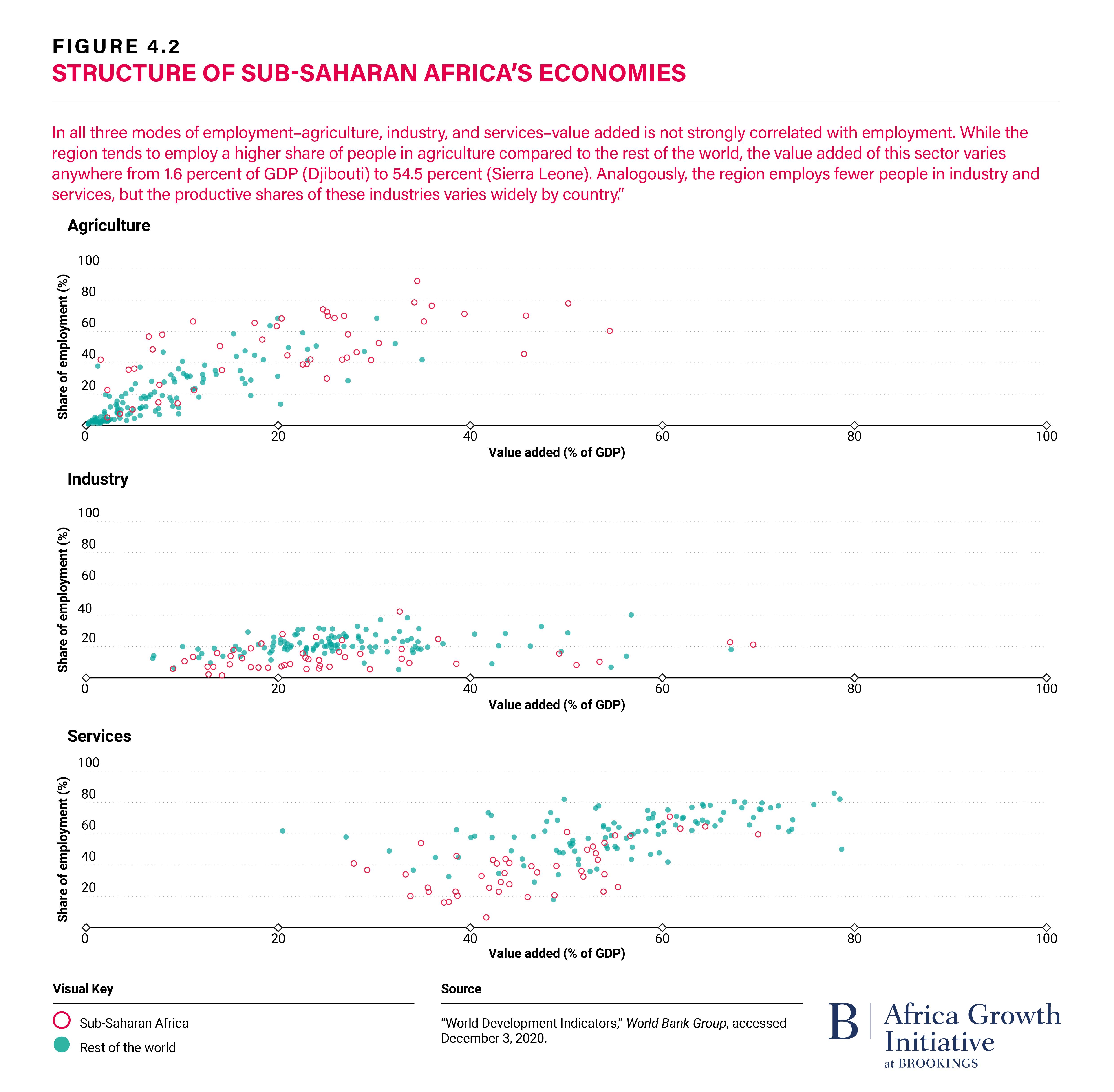Figure 4.2 Structure of Sub-Saharan Africa's Economies