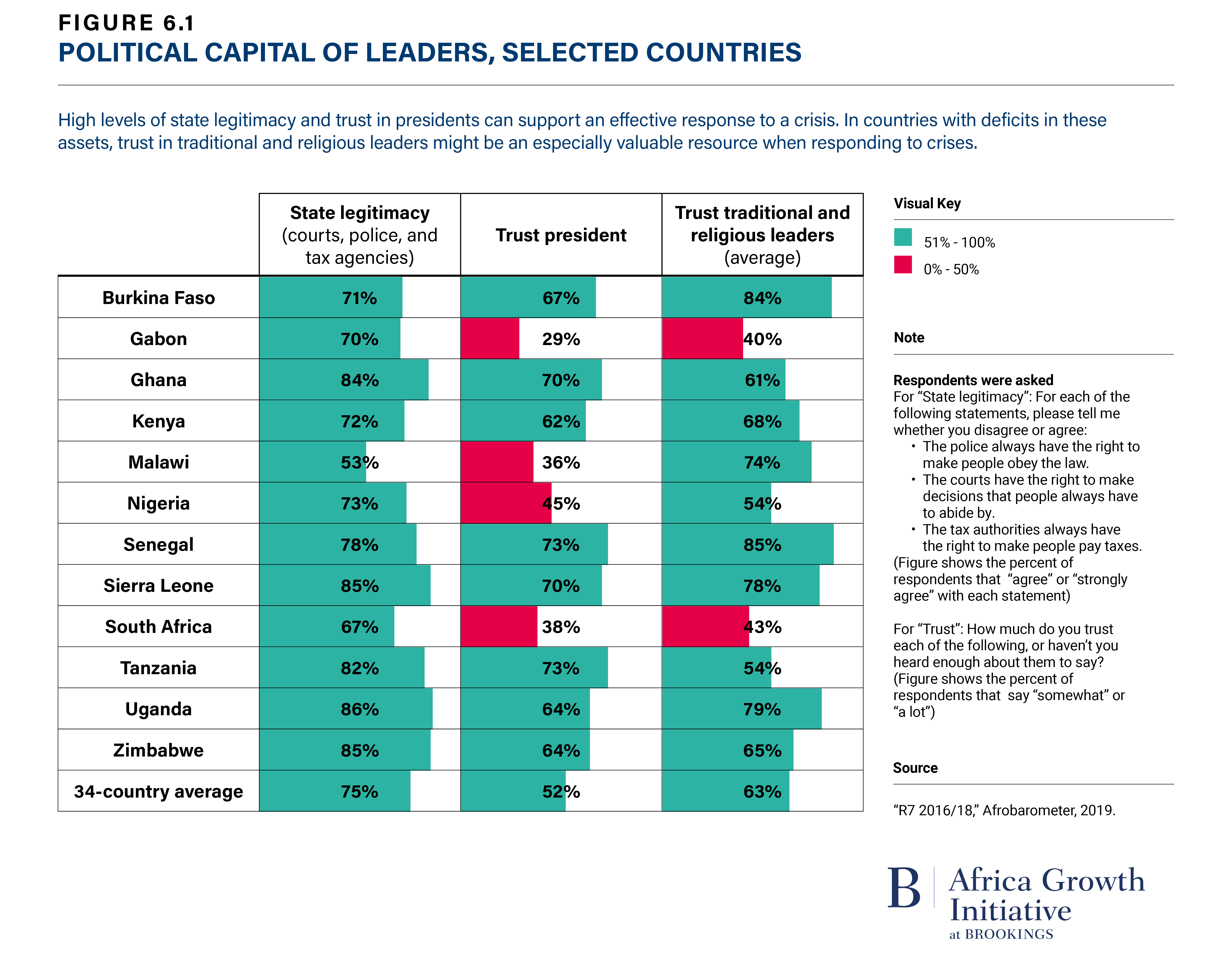 Figure 6.1 Political Capital of Leaders, Selected Countries