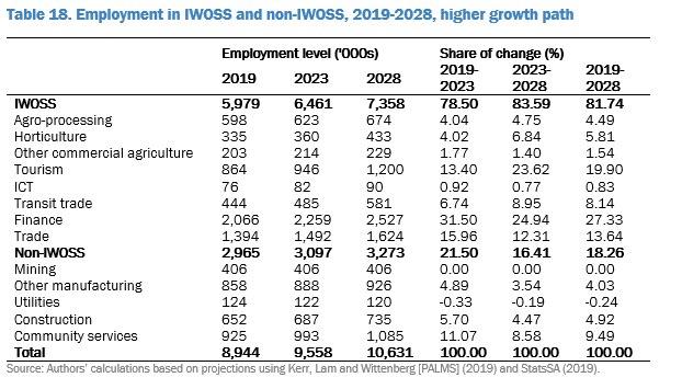 Employment in IWOSS and non-IWOSS, 2019-2018, higher growth path