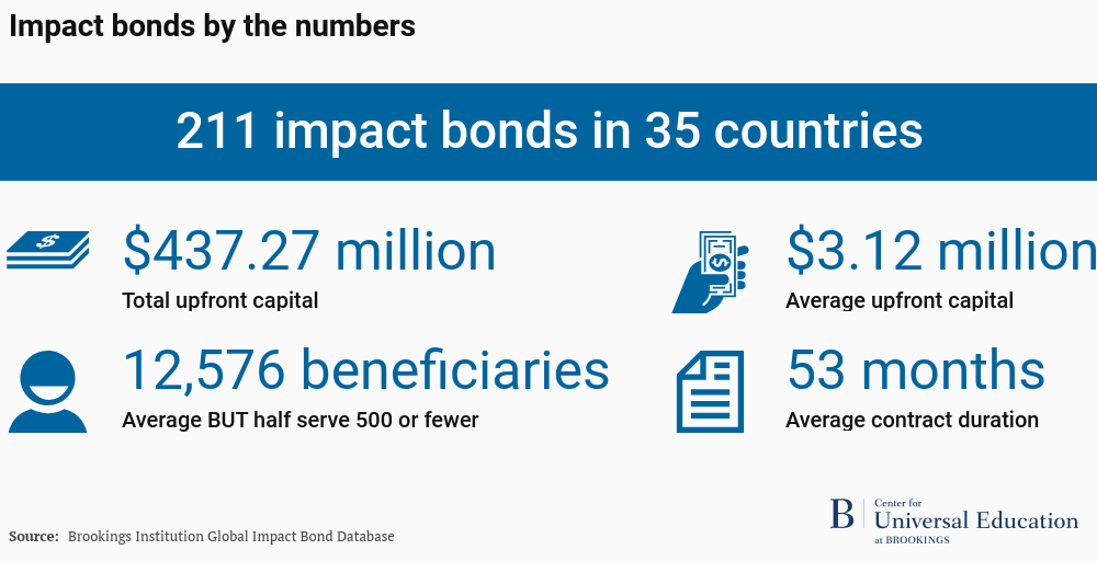 There are 211 impact bonds in 35 countries