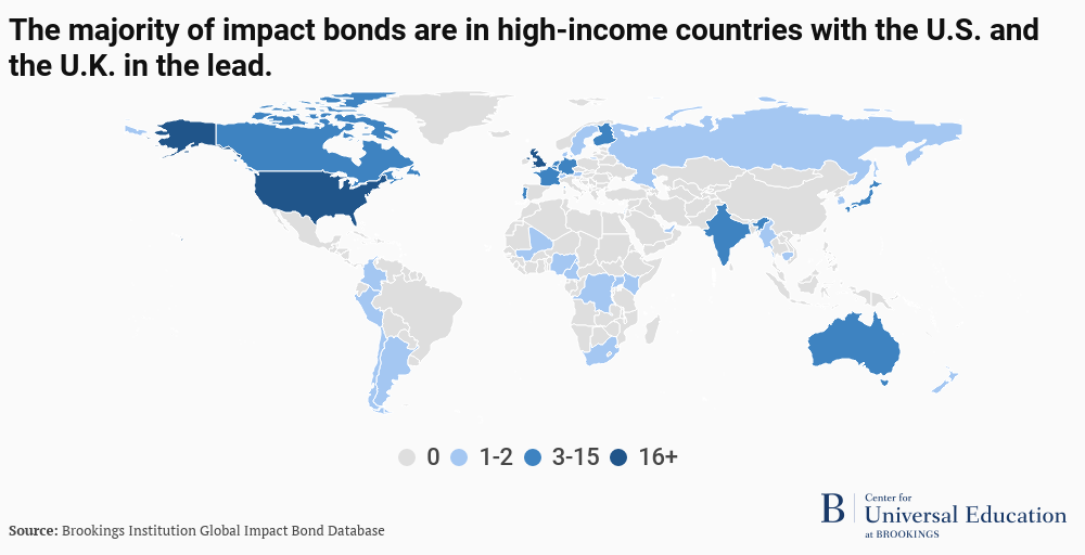 The majority of impact bonds are in high-income countries