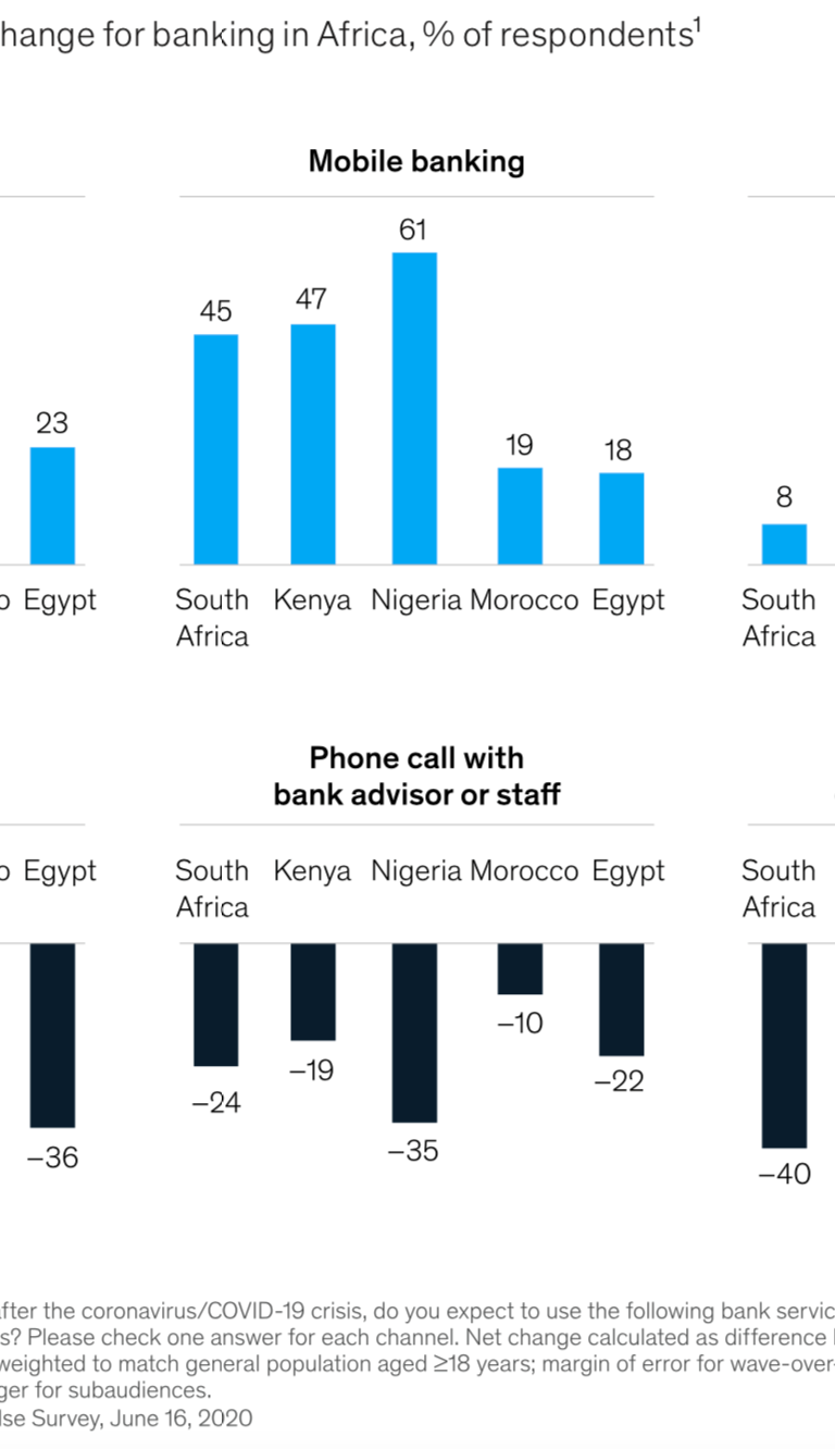 Figure 2. COVID-19's impact on the digitalization of financial products (Source: McKinsey)