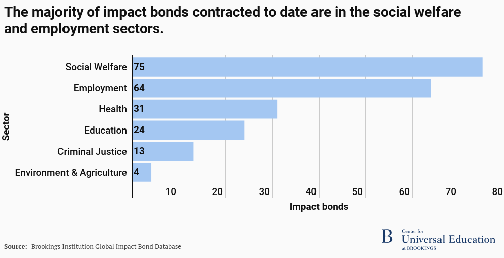 The majority of impact bonds are in social welfare and employment