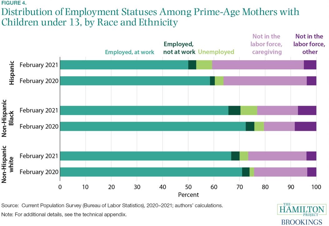 Fact 4: At the start of 2021, Black and Hispanic mothers of young children were more likely to be unemployed than were white mothers of young children.