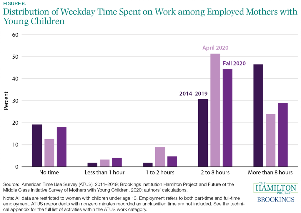 Fact 6: During the COVID-19 pandemic, fewer working mothers with young children are working full time.