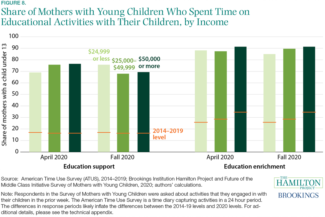 Fact 8: The vast majority of mothers with young children are now spending time on educational activities with their children.