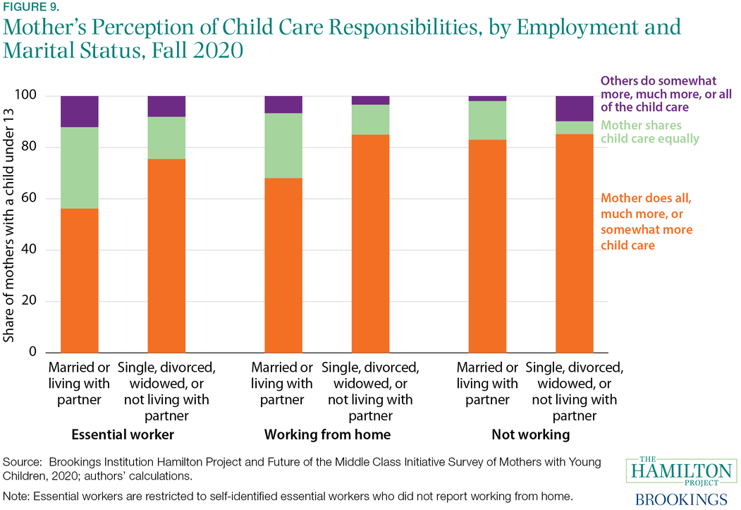 Fact 9: Mothers report doing the majority of child care.