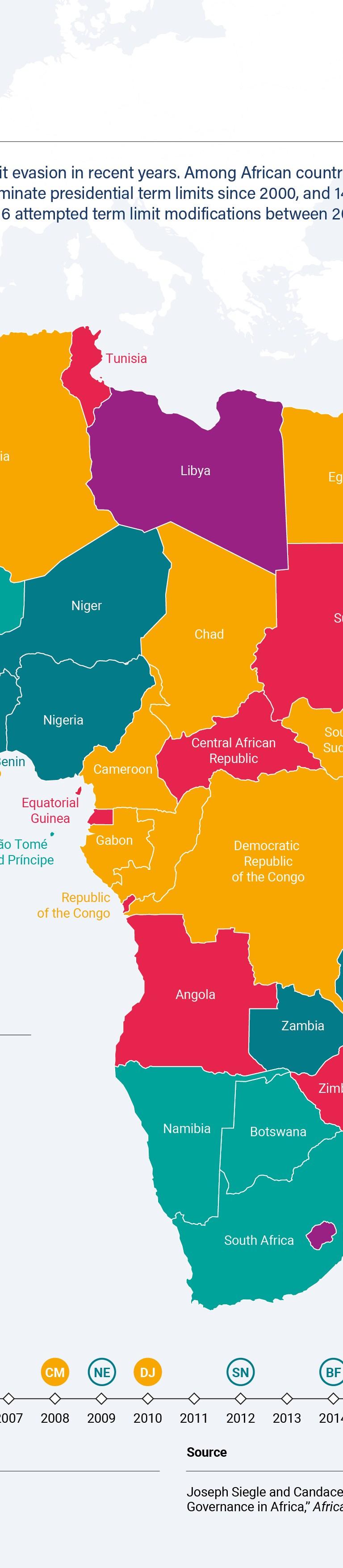 Third termism in Africa