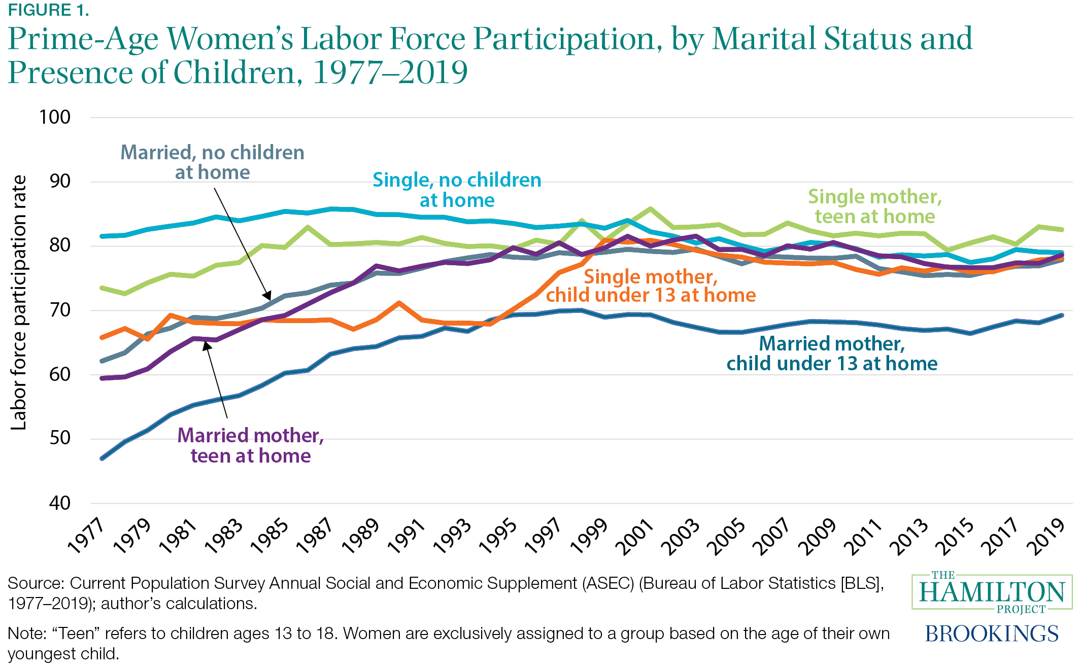 Fact 1: Through 2019, labor force participation rates of prime-age women had converged, with the exception of married mothers of young children.