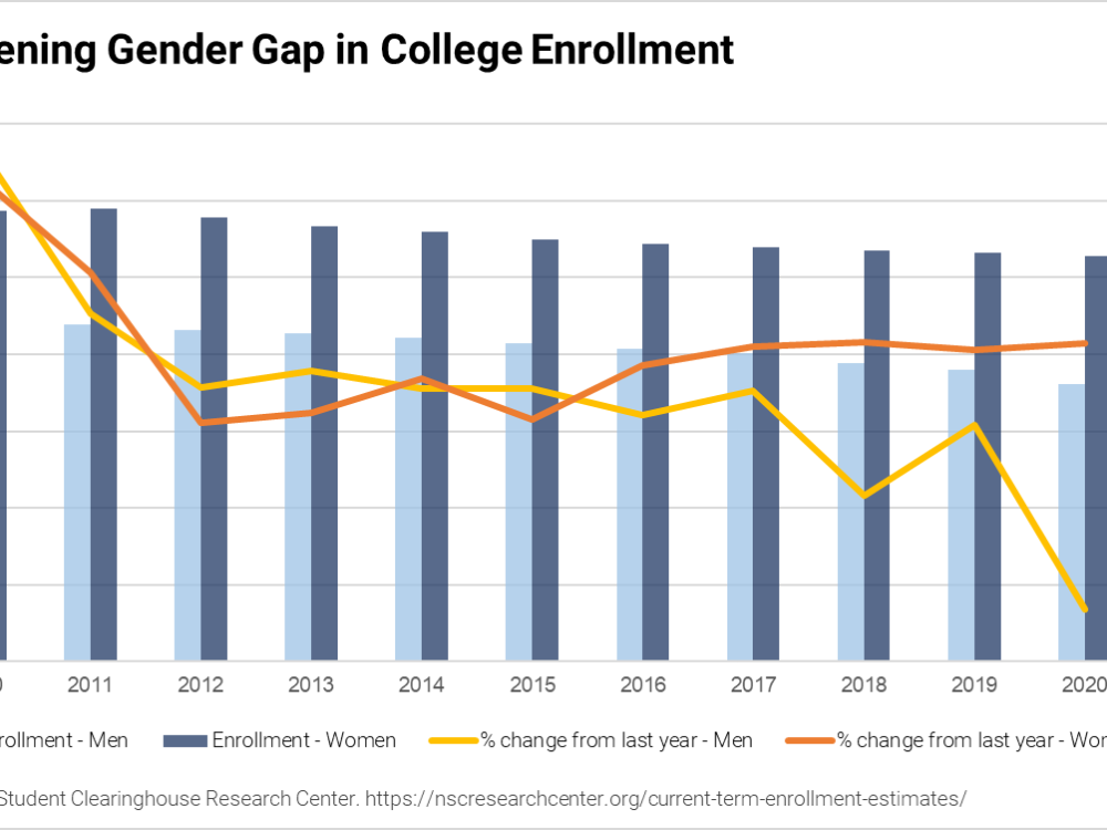 The widening gender gap in college enrollment