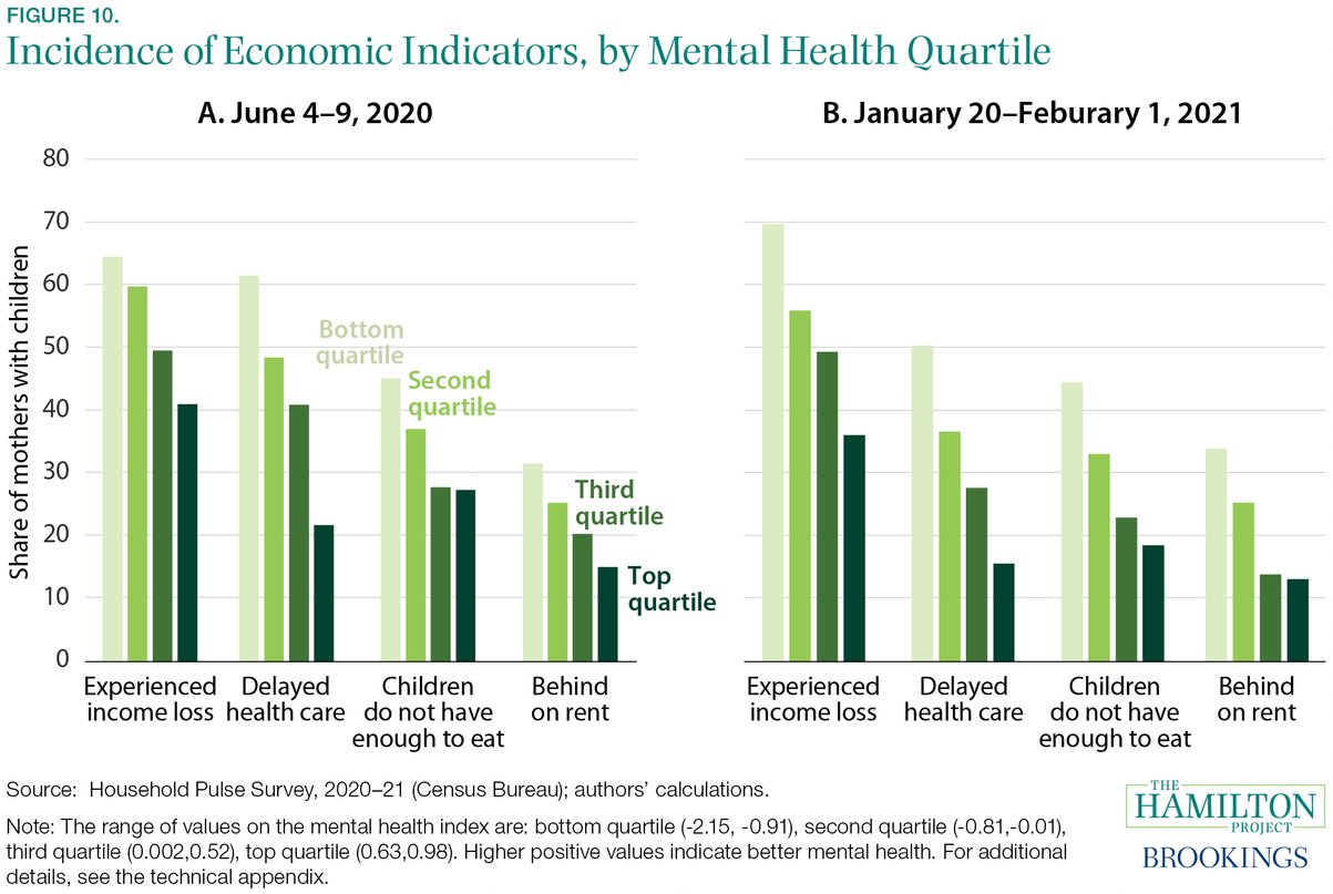 Fact 10: Lower mental health among mothers is associated with poor economic outcomes.