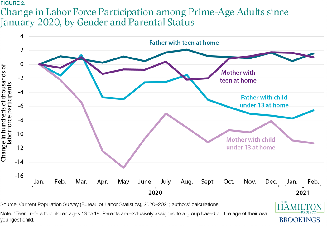 Fact 2: After March 2020, parents of young children dropped out of the labor force at higher rates than parents of teens.