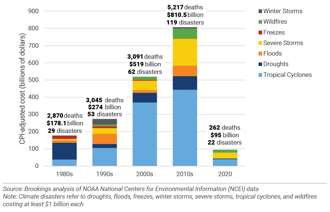Climate disasters cost the U.S. $81 billion per year in the 2010s, up from $18 billion per year in the 1980s.